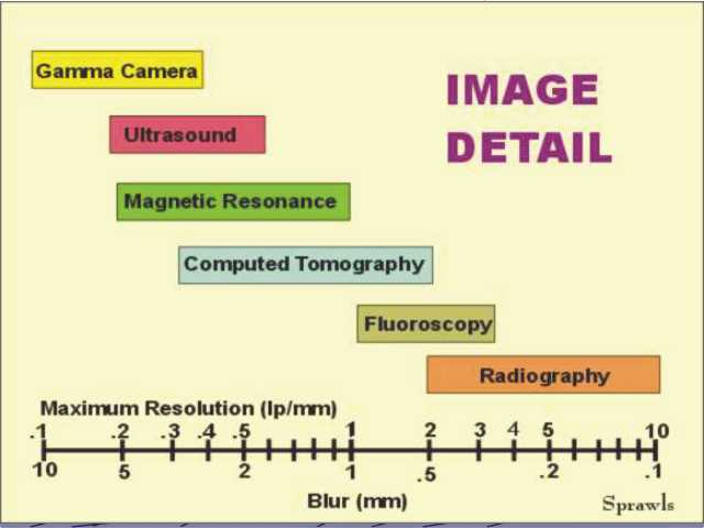 Medical Image Characteristics And Quality Factors